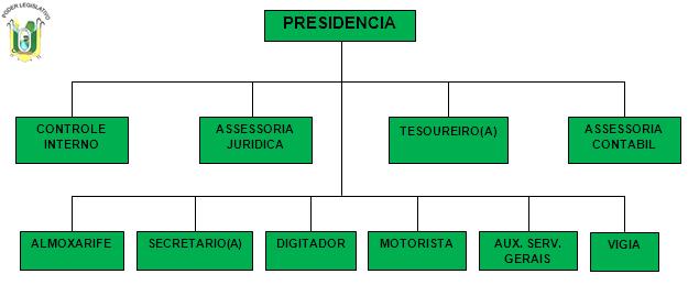Organograma Câmara (Clique para visualizar)